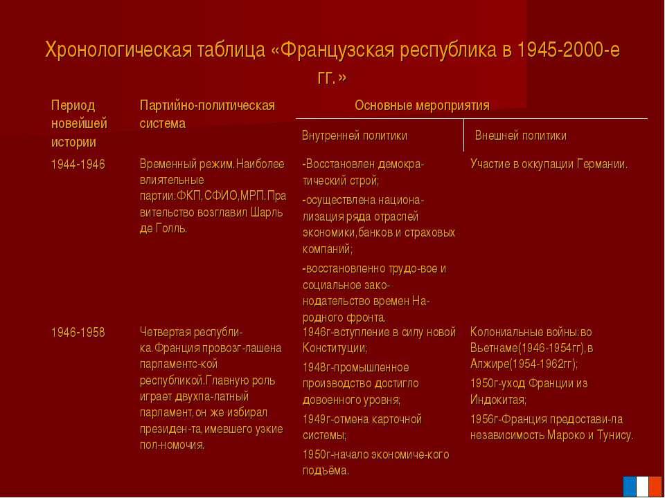 Хронологическая таблица «Французская республика в 1945-2000-е гг.» Основные м...