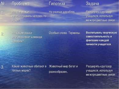 № Проблема Гипотеза Задача 1. На чём может путешествовать человек по воде? На...