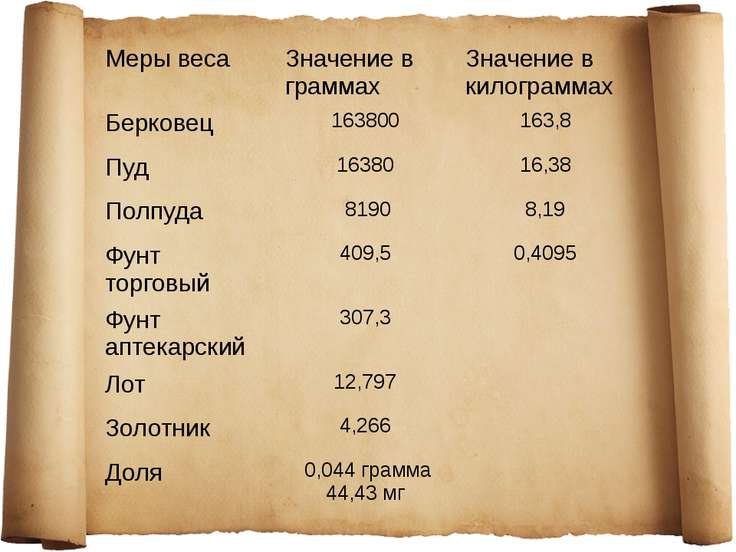 Меры веса Значение в граммах Значение в килограммах Берковец 163800 163,8 Пуд...