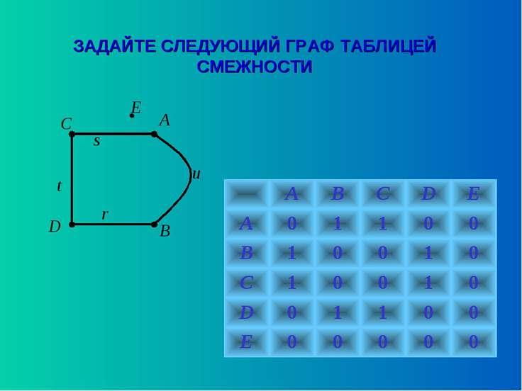 ЗАДАЙТЕ СЛЕДУЮЩИЙ ГРАФ ТАБЛИЦЕЙ СМЕЖНОСТИ A B C D E u s t r A B C D E A 0 1 1...