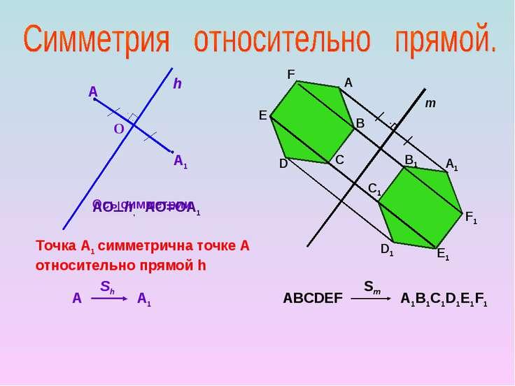 Ось симметрии A1 h A О АО h, АО=ОА1 Точка А1 симметрична точке А относительно...