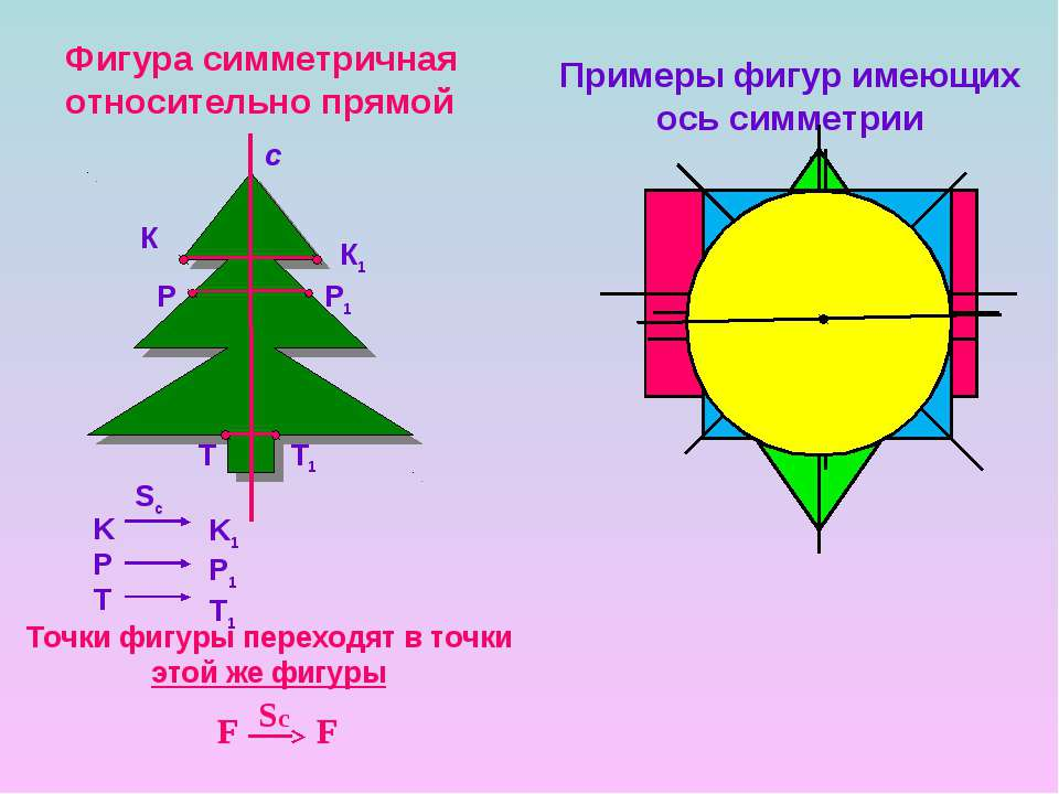 Фигура симметричная относительно прямой К К1 Р Р1 Т Т1 c Примеры фигур имеющи...