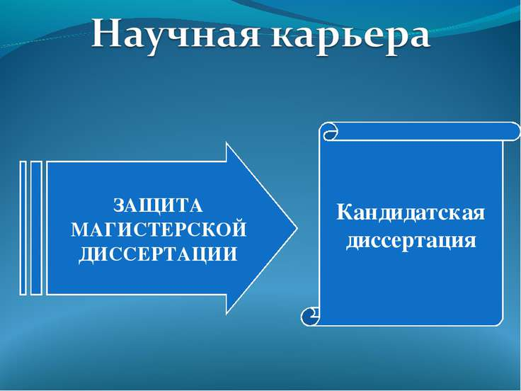 ЗАЩИТА МАГИСТЕРСКОЙ ДИССЕРТАЦИИ Кандидатская диссертация
