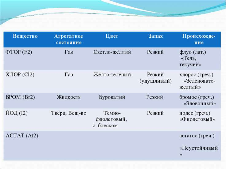 Вещество Агрегатное состояние Цвет Запах Происхожде-ние ФТОР (F2) Газ Светло-...