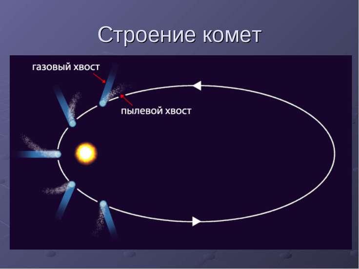 Строение комет