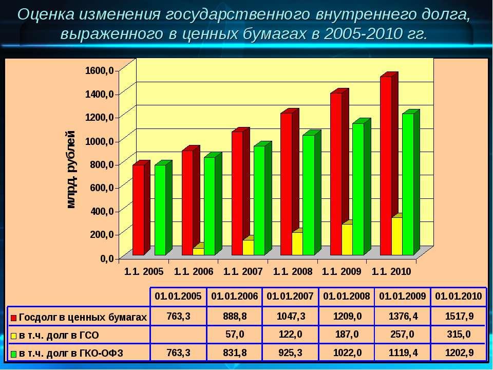 Оценка изменения государственного внутреннего долга, выраженного в ценных бум...