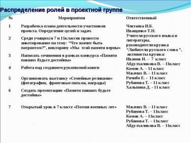 Распределение ролей в проектной группе № Мероприятия Ответственный 1 Разработ...