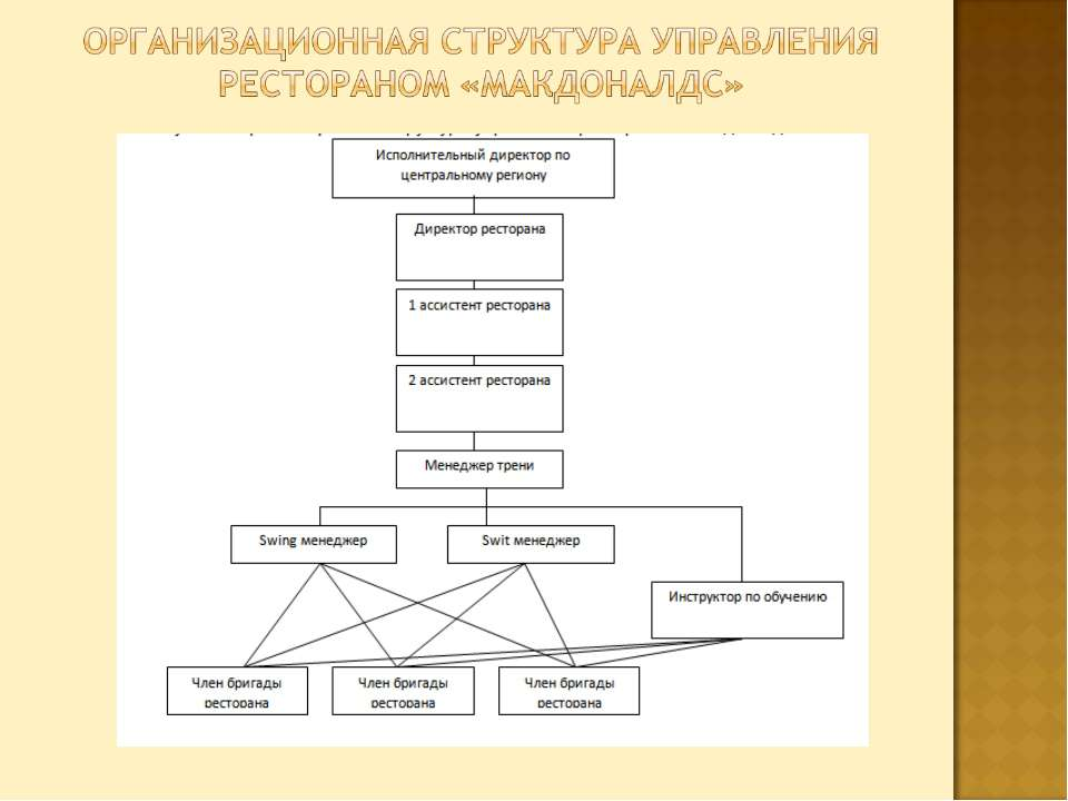 mcdonalds organizational business functions