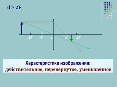 d > 2F Характеристика изображения: действительное, перевернутое, уменьшенное