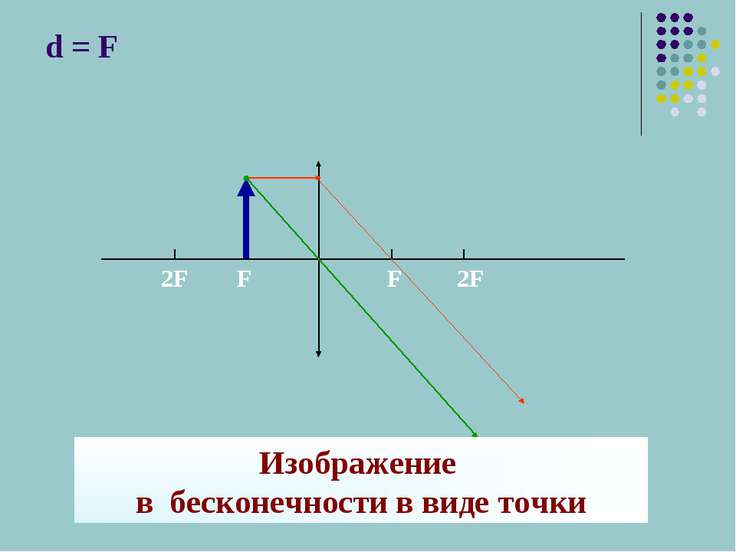 d = F Изображение в бесконечности в виде точки