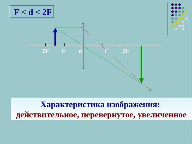 F < d < 2F Характеристика изображения: действительное, перевернутое, увеличенное