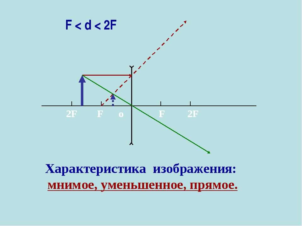 Характеристика изображения: мнимое, уменьшенное, прямое. F < d < 2F