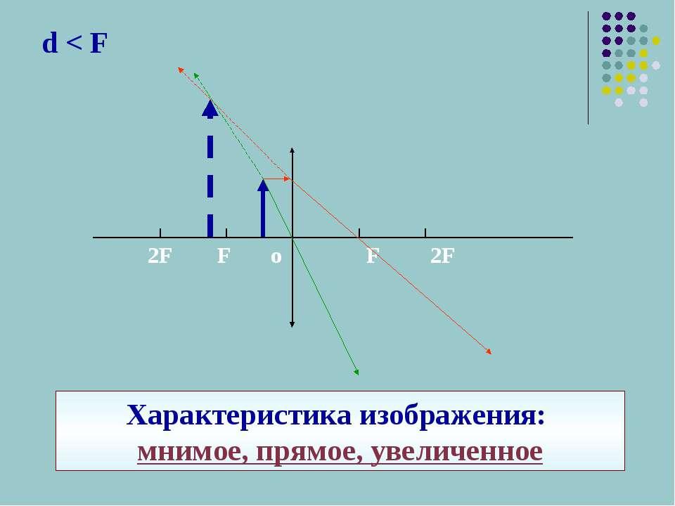 d < F Характеристика изображения: мнимое, прямое, увеличенное