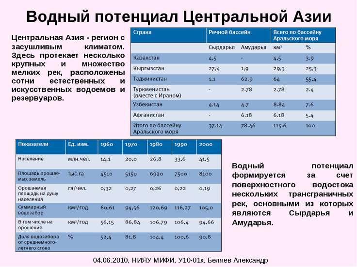 Водный потенциал Центральной Азии Центральная Азия - регион с засушливым клим...
