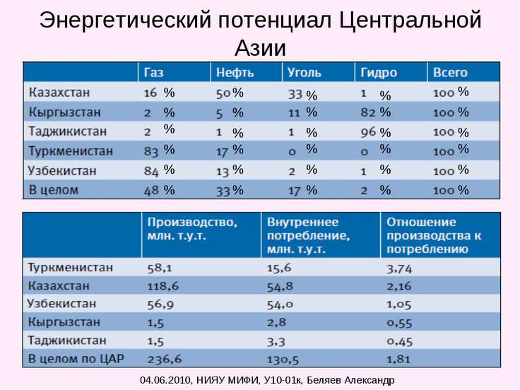 Энергетический потенциал Центральной Азии 04.06.2010, НИЯУ МИФИ, У10-01к, Бел...