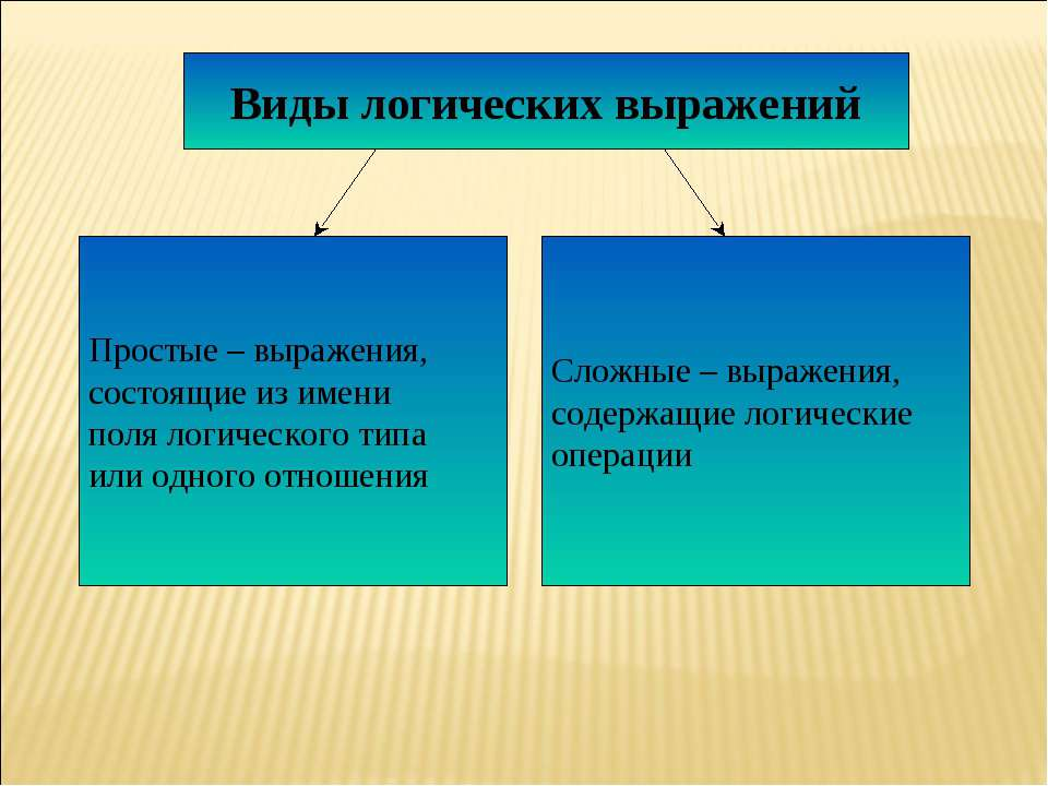 Виды логических выражений Простые – выражения, состоящие из имени поля логиче...