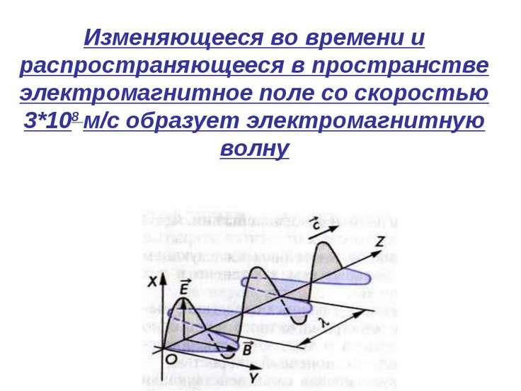 Изменяющееся во времени и распространяющееся в пространстве электромагнитное ...