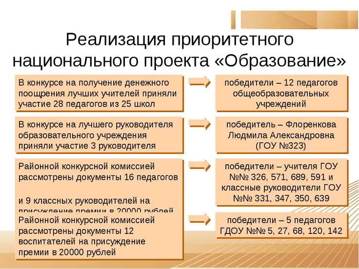 Реализация приоритетного национального проекта «Образование» В конкурсе на по...