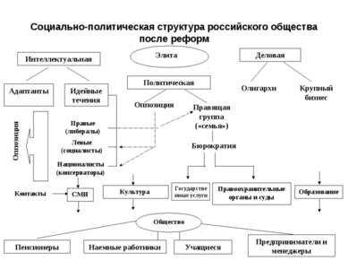 Социально-политическая структура российского общества после реформ Интеллекту...