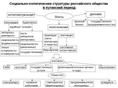 Социально-политические структуры российского общества в путинский период Элит...