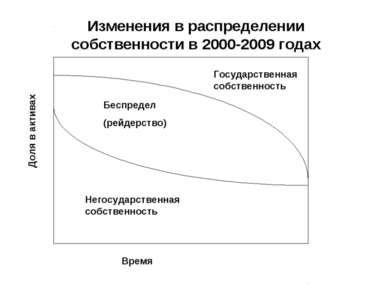 Доля в активах Время Беспредел (рейдерство) Негосударственная собственность Г...