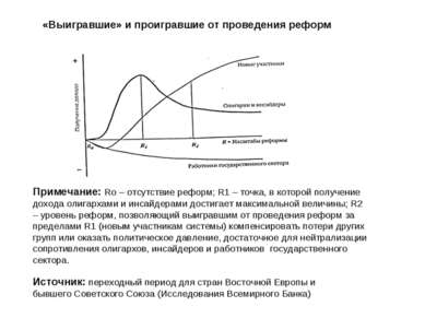 «Выигравшие» и проигравшие от проведения реформ Примечание: Ro – отсутствие р...