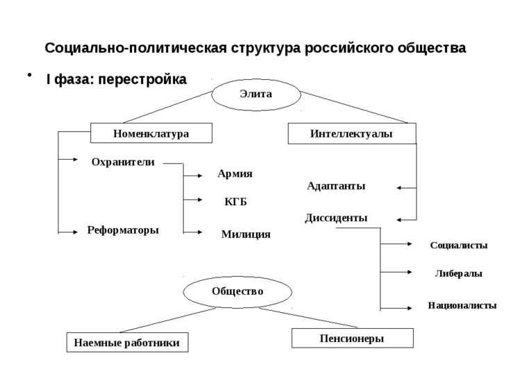 Социально-политическая структура российского общества I фаза: перестройка Эли...