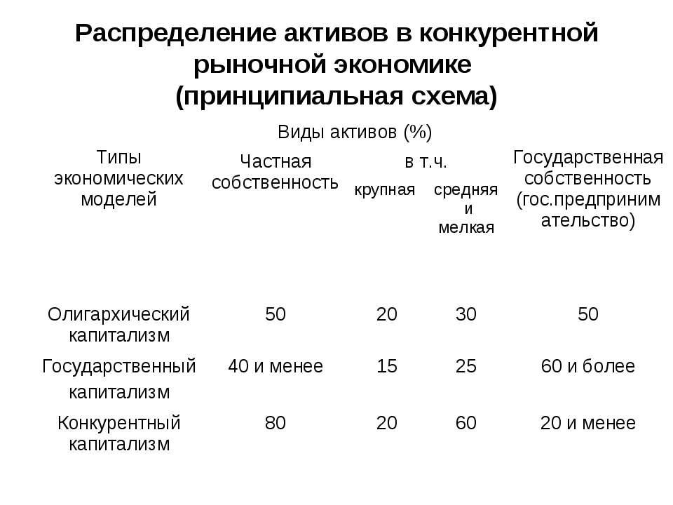 Распределение активов в конкурентной рыночной экономике (принципиальная схема)