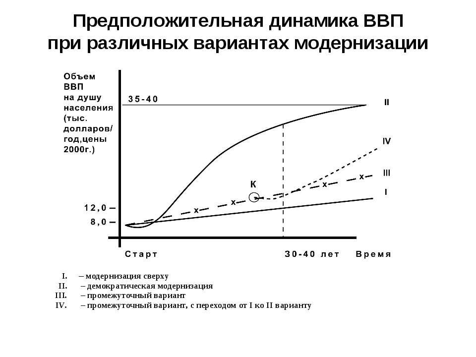 Предположительная динамика ВВП при различных вариантах модернизации