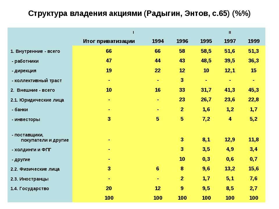 Структура владения акциями (Радыгин, Энтов, с.65) (%%)