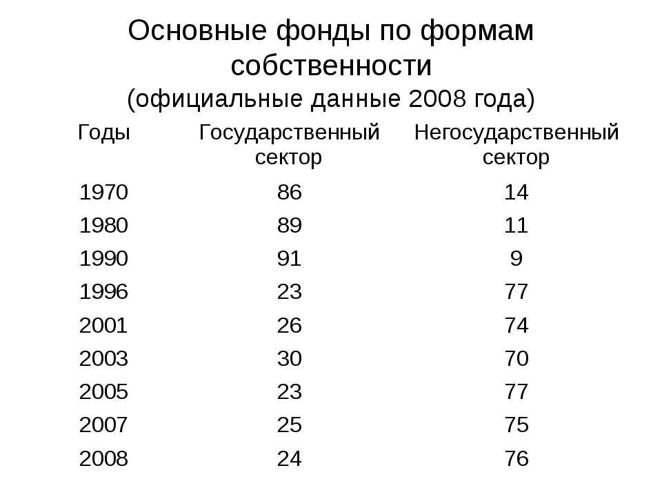 Основные фонды по формам собственности (официальные данные 2008 года)