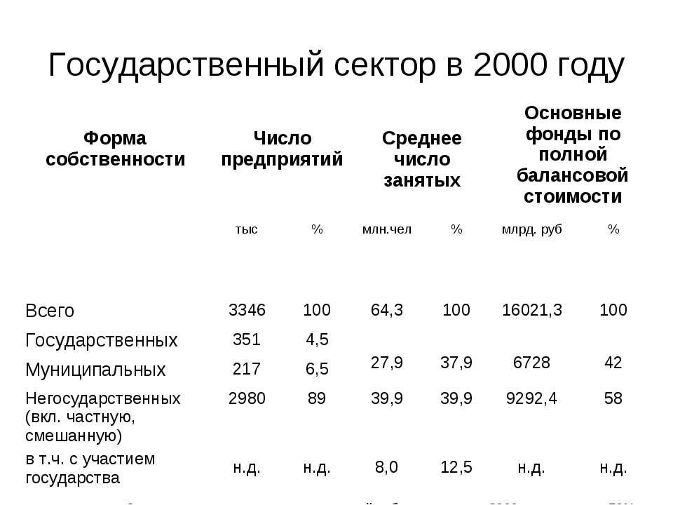 Государственный сектор в 2000 году