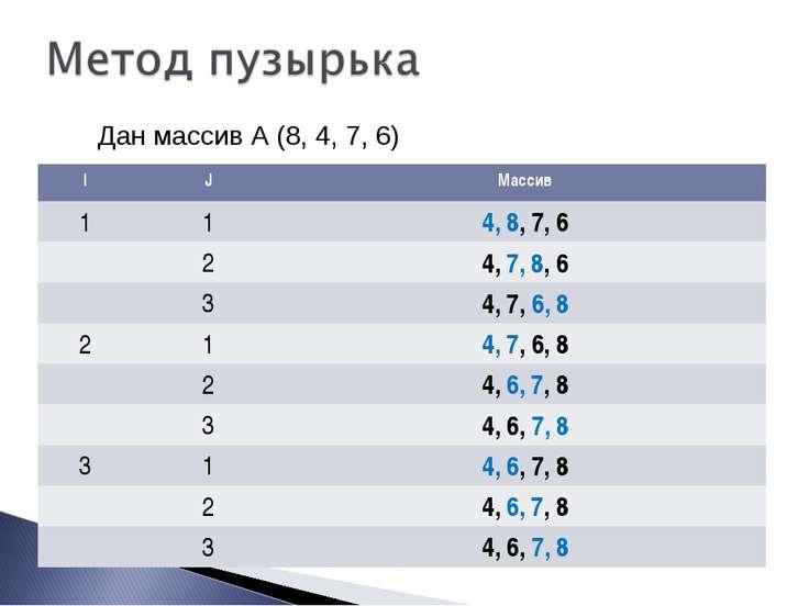 Дан массив А (8, 4, 7, 6) I J Массив 1 1 4, 8, 7, 6 2 4, 7, 8, 6 3 4, 7, 6, 8...