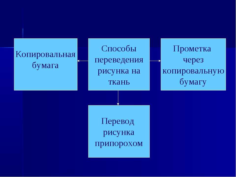 Способы переведения рисунка на ткань Копировальная бумага Прометка через копи...