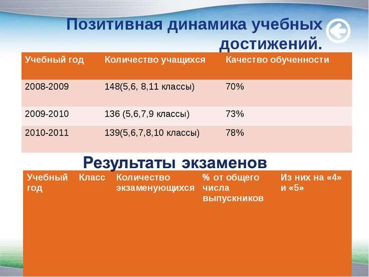 Позитивная динамика учебных достижений. www.themegallery.com Учебный год Коли...