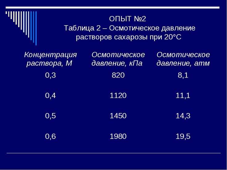 ОПЫТ №2 Таблица 2 – Осмотическое давление растворов сахарозы при 20 С Концент...