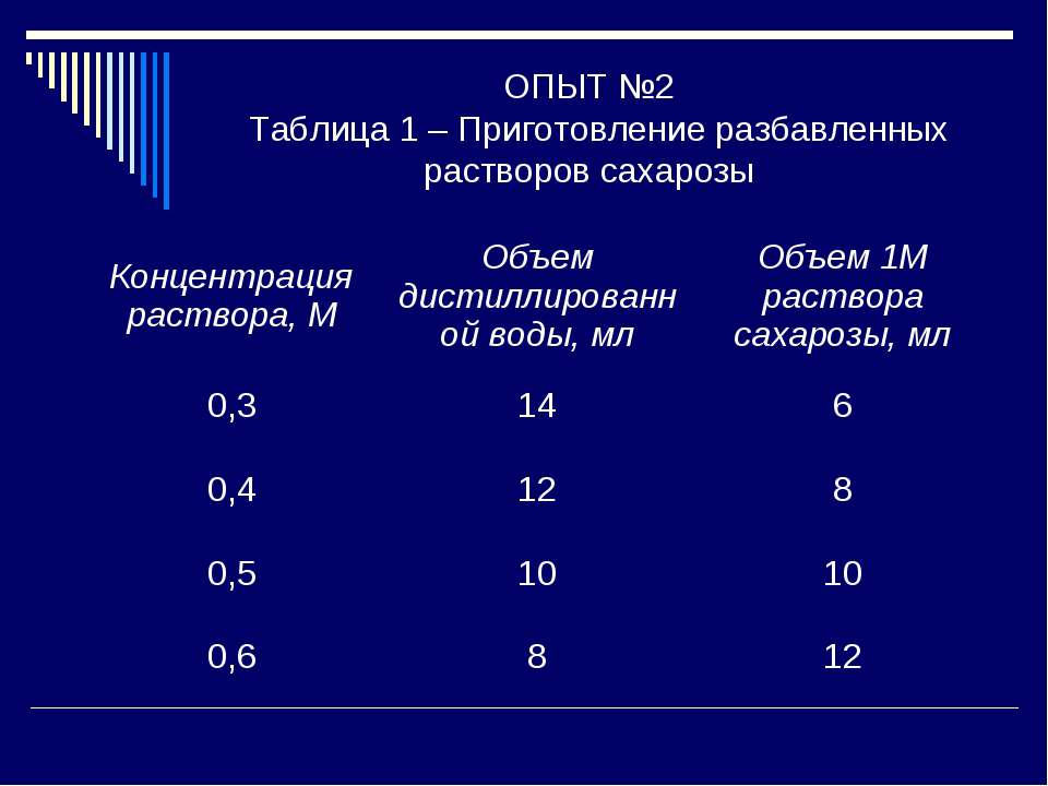 ОПЫТ №2 Таблица 1 – Приготовление разбавленных растворов сахарозы Концентраци...