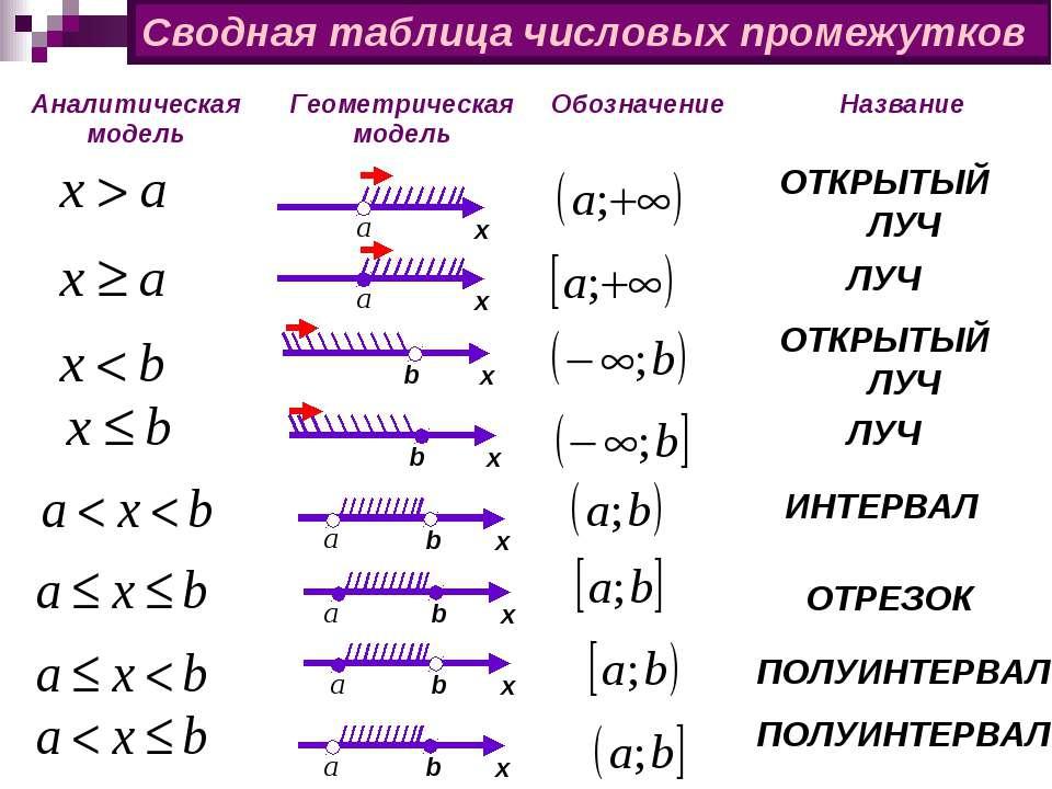 Сводная таблица числовых промежутков х b х х b х х b х b х b х b ЛУЧ ЛУЧ ОТКР...