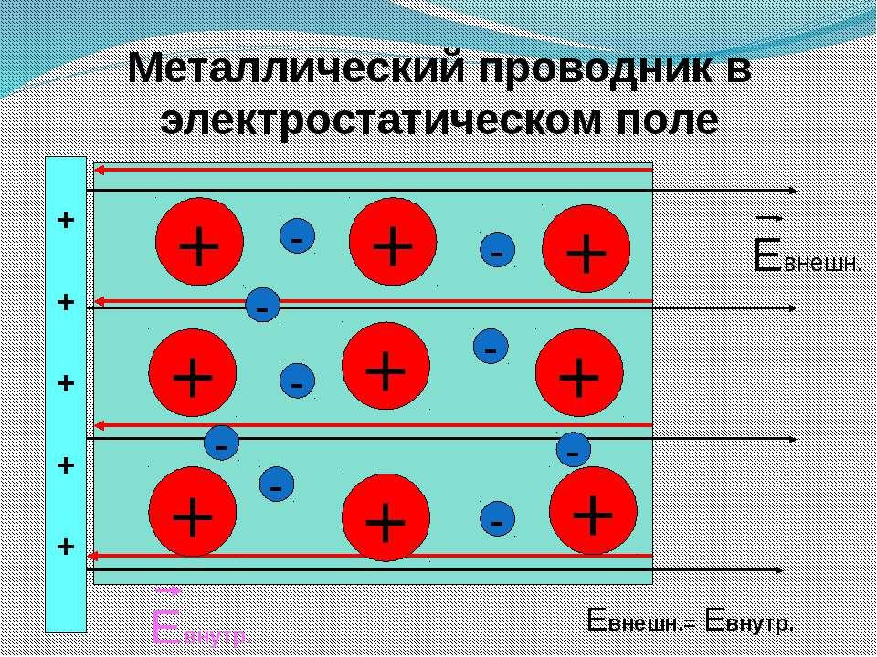 Металлический проводник в электростатическом поле + + + + + + + + + - - - - -...