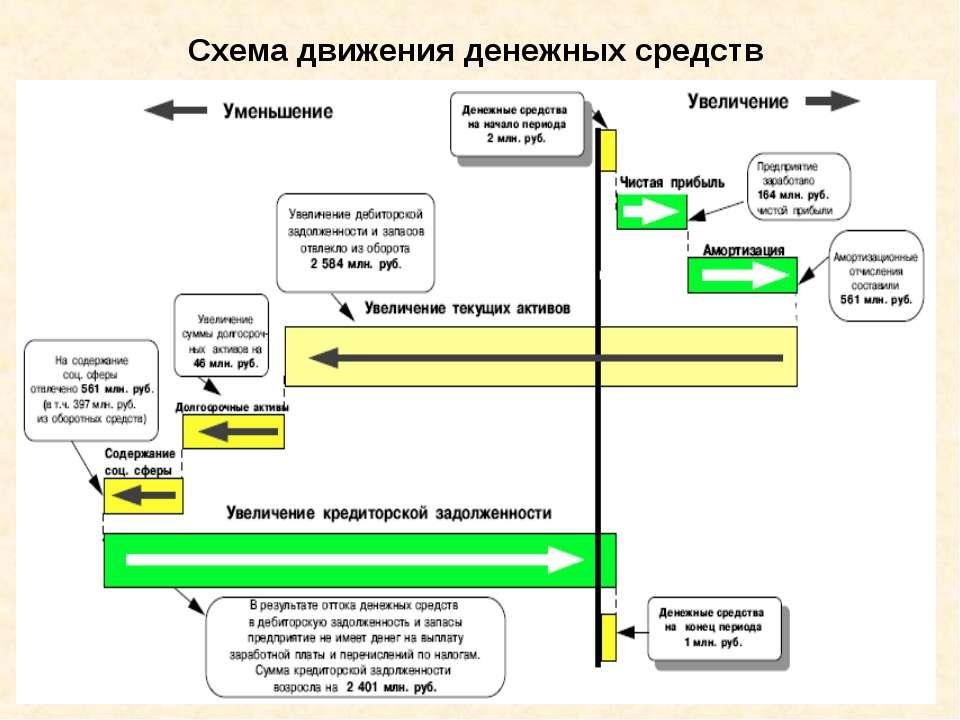 Схема движения денежных средств