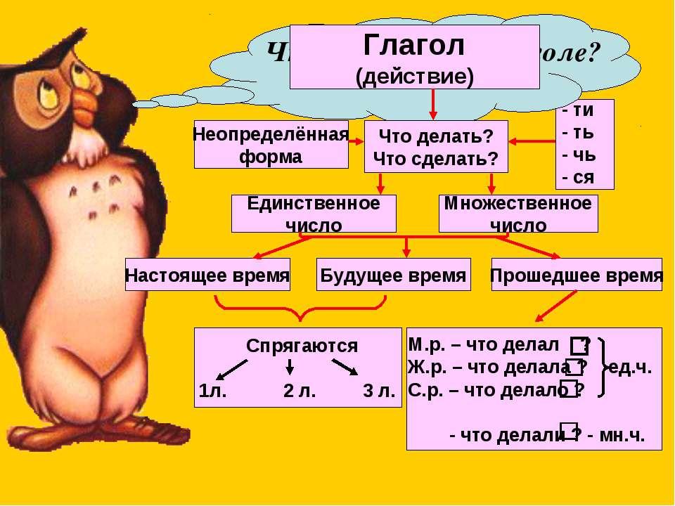 Что вы знаете о глаголе? Глагол (действие) Что делать? Что сделать? Неопредел...