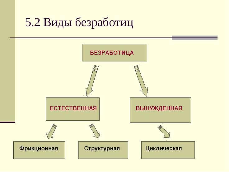 5.2 Виды безработиц Циклическая