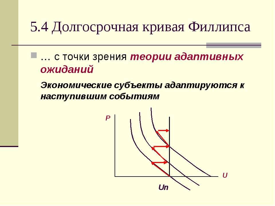 5.4 Долгосрочная кривая Филлипса … с точки зрения теории адаптивных ожиданий ...