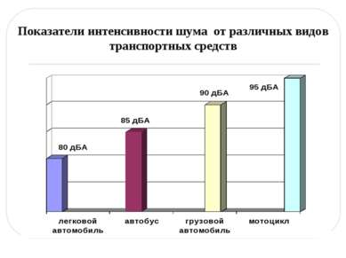 Показатели интенсивности шума от различных видов транспортных средств
