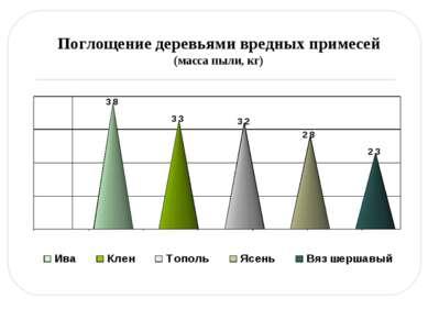 Поглощение деревьями вредных примесей (масса пыли, кг)