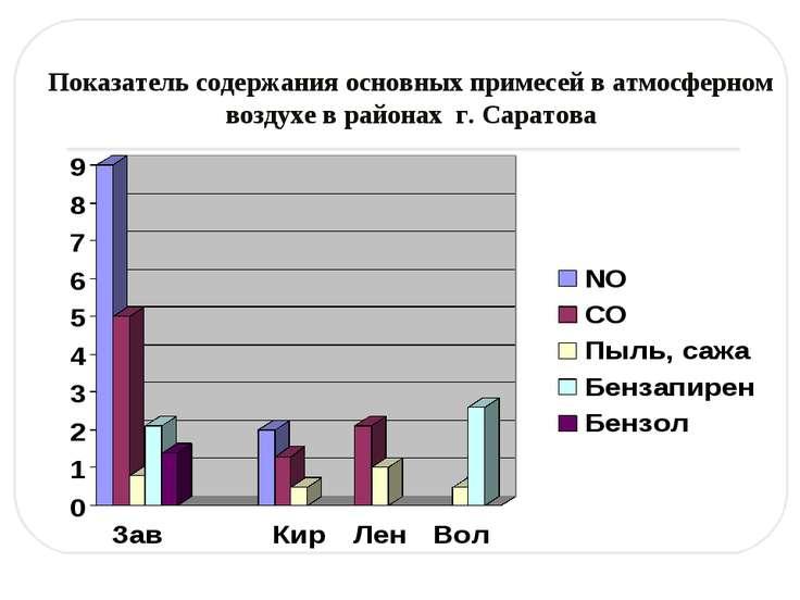 Показатель содержания основных примесей в атмосферном воздухе в районах г. Са...