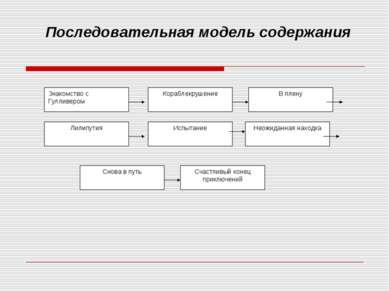 Последовательная модель содержания
