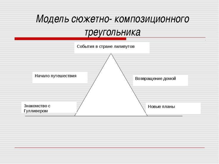 Модель сюжетно- композиционного треугольника