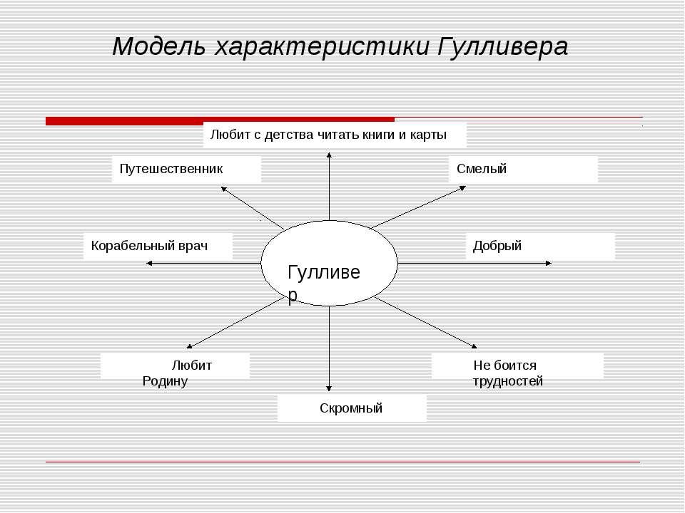 Модель характеристики Гулливера
