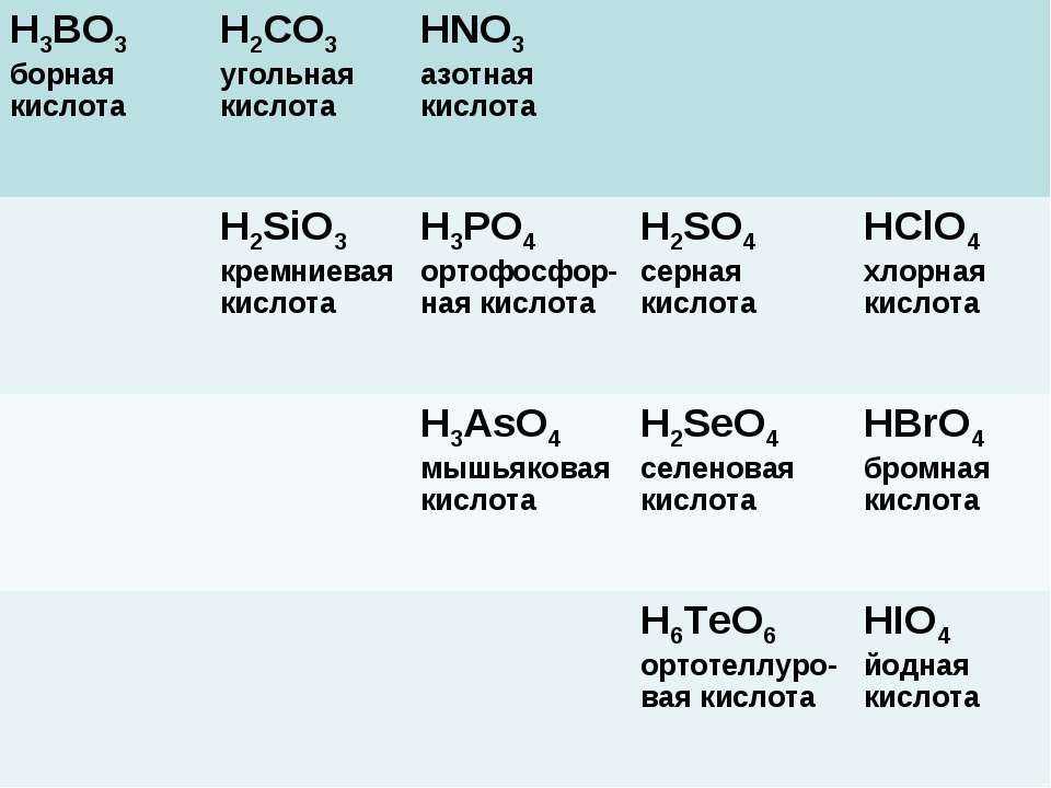 Высшим оксидам неметаллов соответствуют следующие кислоты H3BO3 борная кислот...